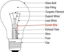 Light bulb parts (Components and Materials)